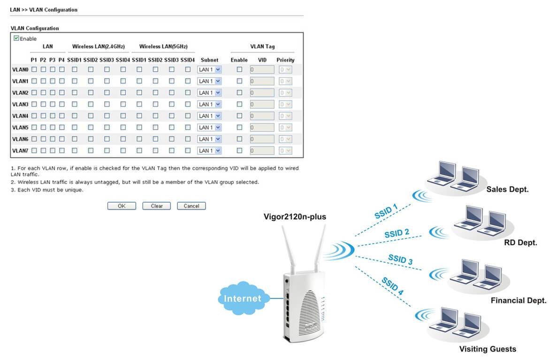 DrayTek Vigor2120n-Plus Gigabit WLAN Dual Band Router - NBN