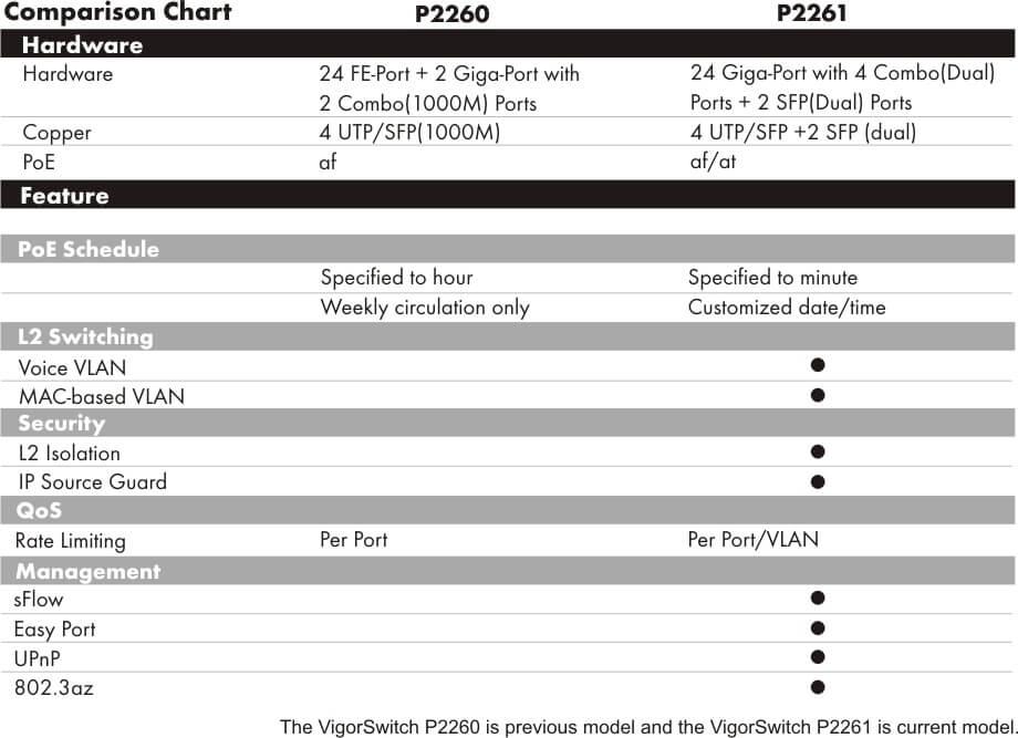 P2261-comparison-chart