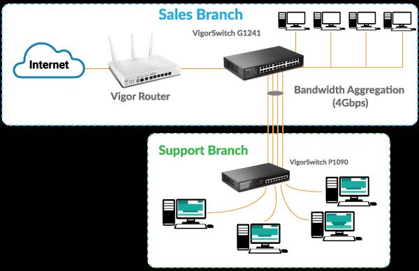 bandwidth-aggregation