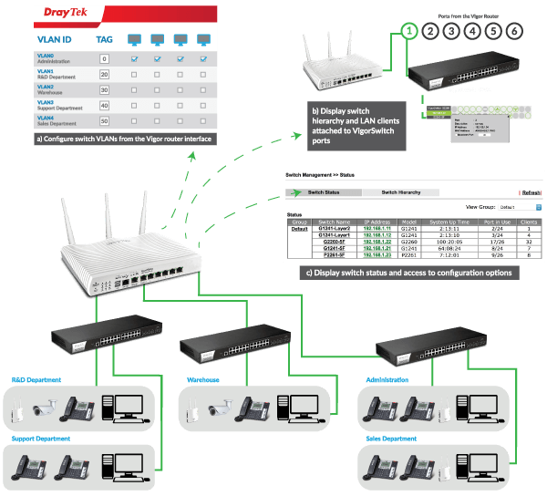 central-switch-management