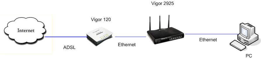 I just bought a Vigor Router and I can't connect to the
