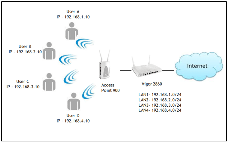 How to use multiple ssid multiple subnets on access point different network this document demonstrates how to set up your ap with multi ssid here is an example of ap connecting to a router that has multiple ccuart Gallery