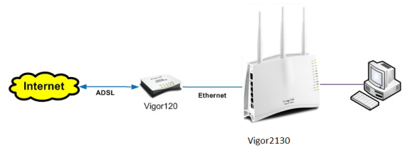 Configuring the Vigor120 Router for Bridge Mode – DrayTek