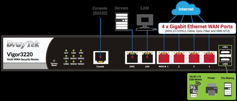 Vigor3220n-diagram