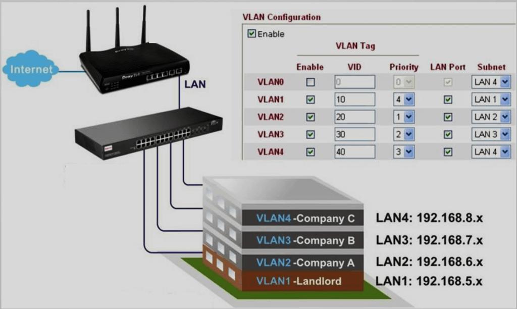 VLAN and its Applications – DrayTek Aust & NZ
