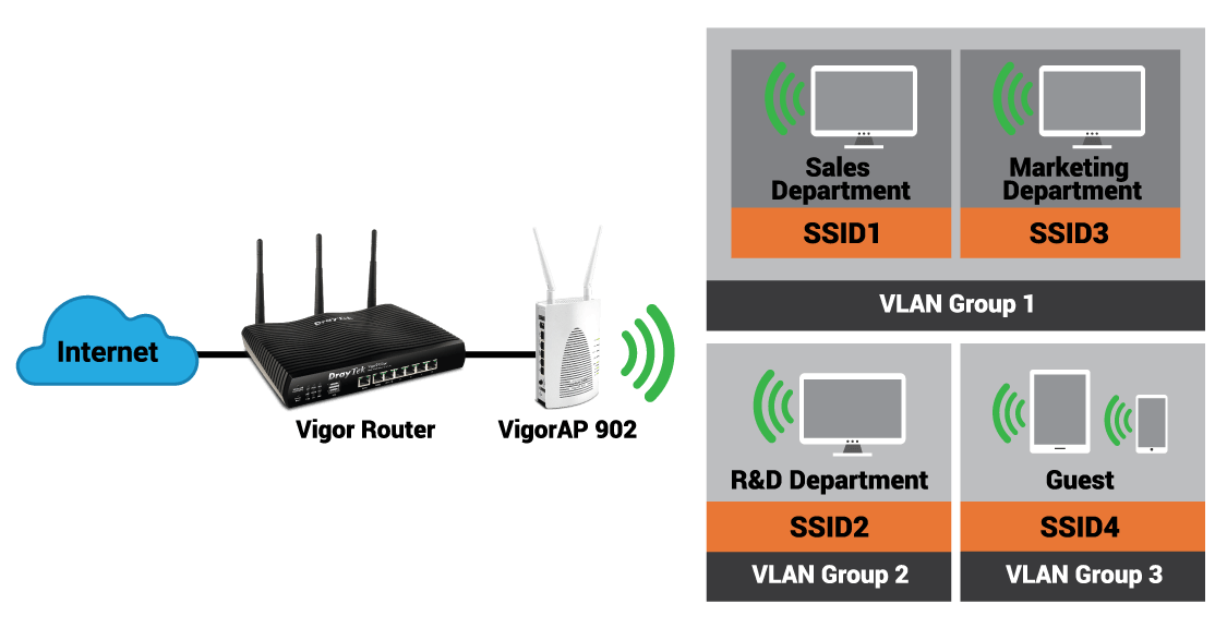 wifi-solutions-multiple-ssid-vlan