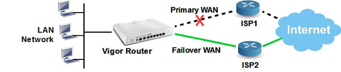 wan-failover-diagram