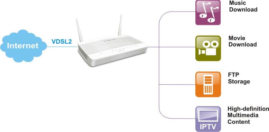 VPN Router DV2762ac New 24 Months Warranty Draytek Vigor2762AC VDSL2//ADSL2