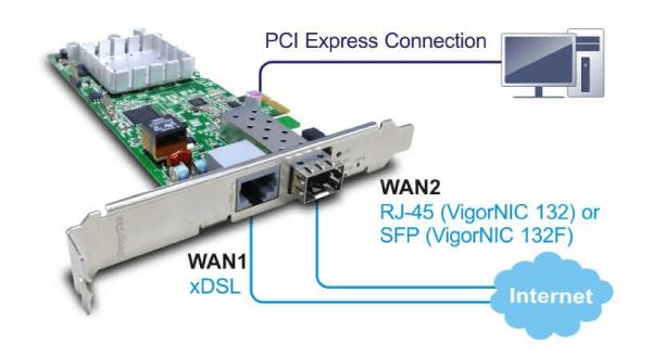 DrayTek VDSL2/ADSL2+ Modem/Routers – i-LAN Technology