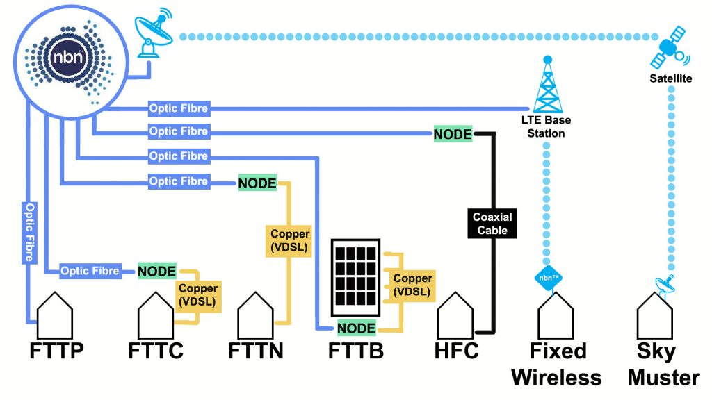 The NBN Multi Technology Mix